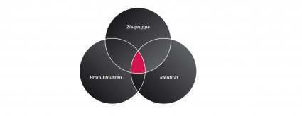 onedot-dms-technologie-case-study-layout-06-markenkonzept-zielgruppe-produktnutzen-identitaet